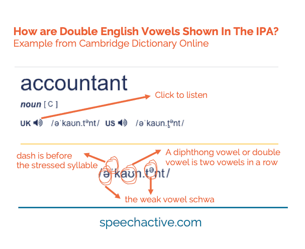Ipa English Vowel Sounds Examples Practice Record